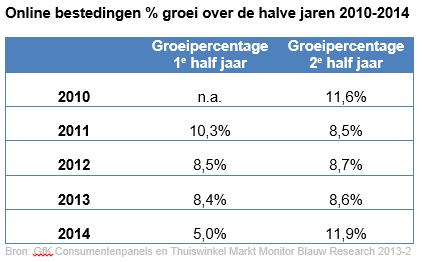 Thuiswinkel-Markt-Monitor-groei-online-bestedingen-2010-2014